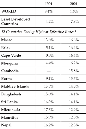 Rates for world, LDCs, and 12 highest