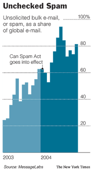 Graph of spam since passage of the CAN-SPAM act